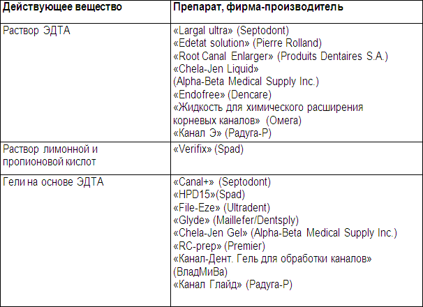 медикаментозные препараты от паразитов